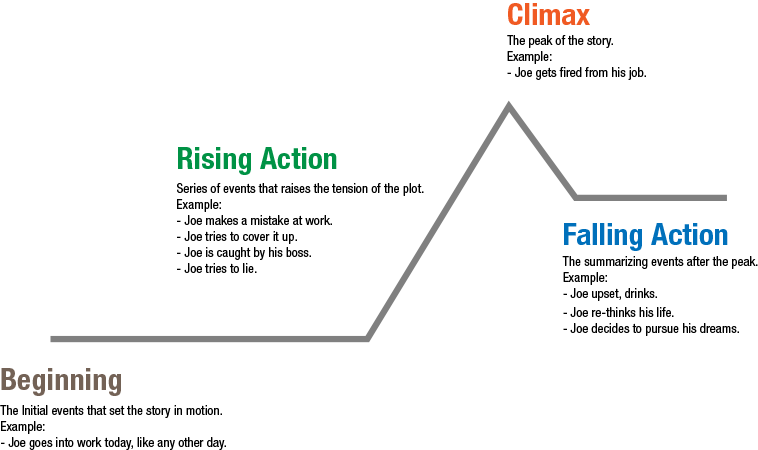 a plot summary of the novel richard A synopsis conveys the narrative arc, an explanation of the problem or plot, the characters, and how the book or novel ends it ensures character actions and motivations are realistic and make sense it summarizes what happens and who changes from beginning to end of the story.